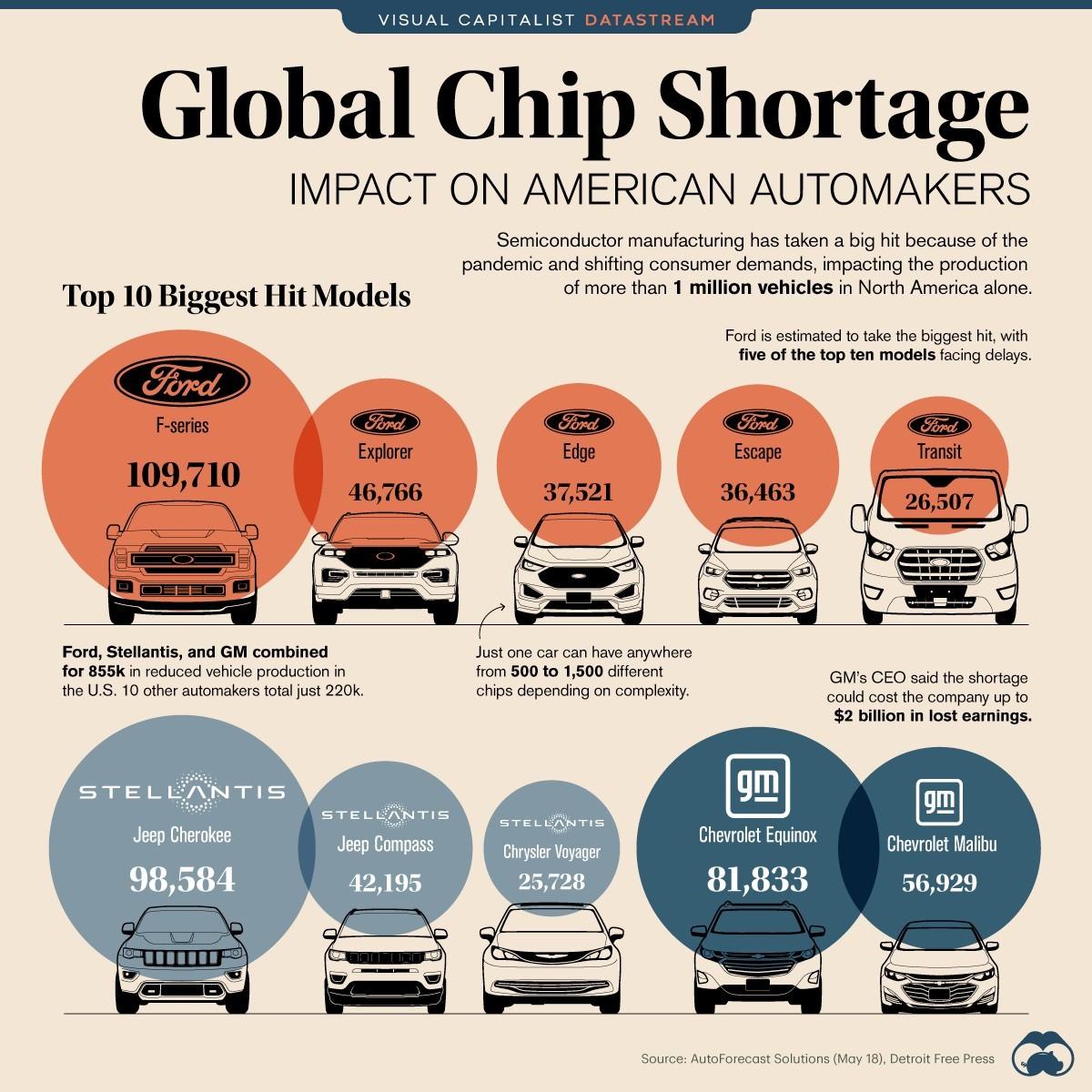 米自動車メーカーの半導体供給問題での車種単位での減産 https://www.visualcapitalist.com/global-chip-shortage-impact-on-american-automakers/