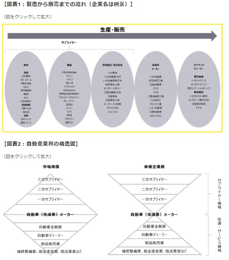 EY新日本有限責任監査法人 第1回:自動車産業の概況より