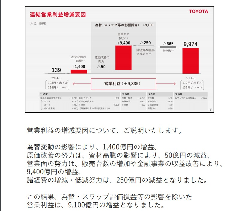 https://global.toyota/pages/global_toyota/ir/financial-results/2022_1q_presentation_2_jp.pdf