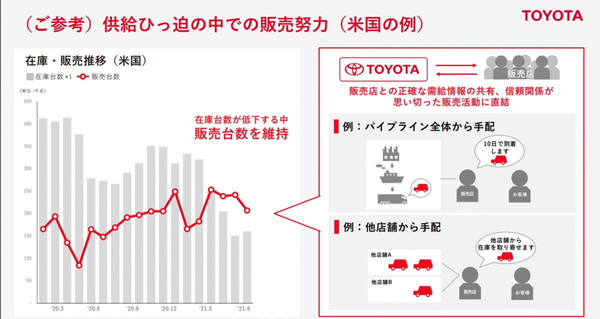 https://global.toyota/pages/global_toyota/ir/financial-results/2022_1q_presentation_jp.pdf