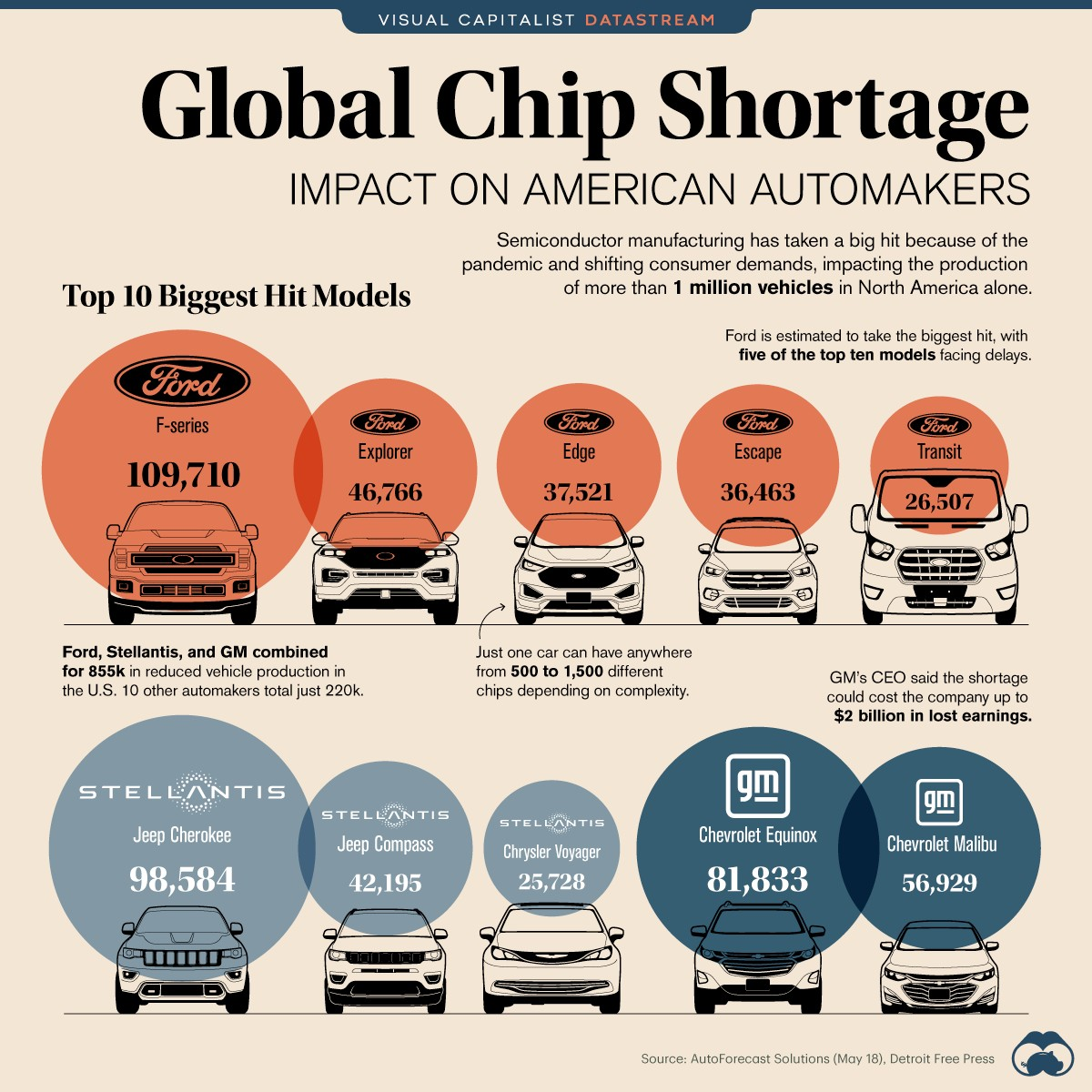 https://www.visualcapitalist.com/global-chip-shortage-impact-on-american-automakers/