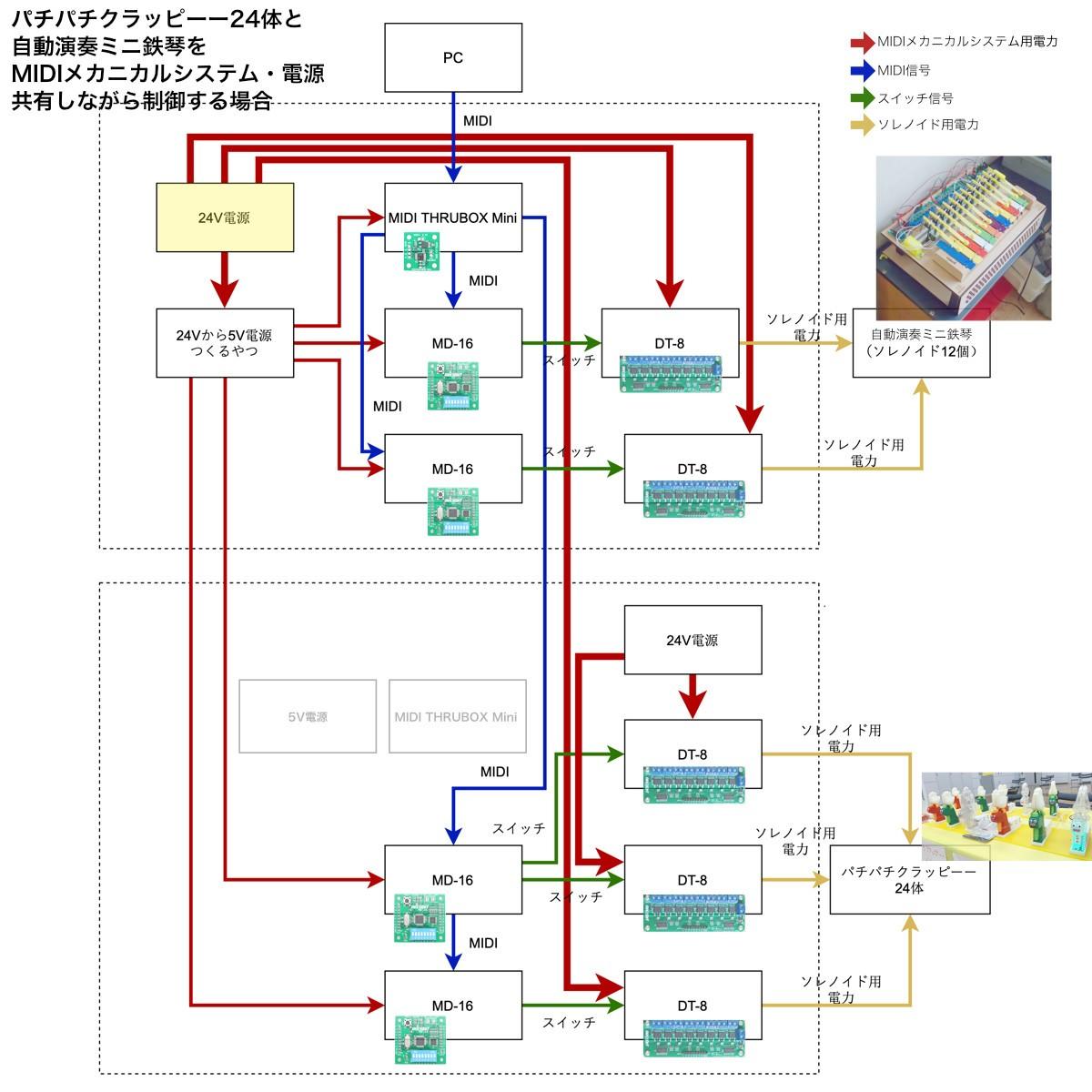 「24Vから5V電源つくるやつ」はその名の通り 24V電源からMIDIメカニカルシステムを動かすための5V電圧を作ります。