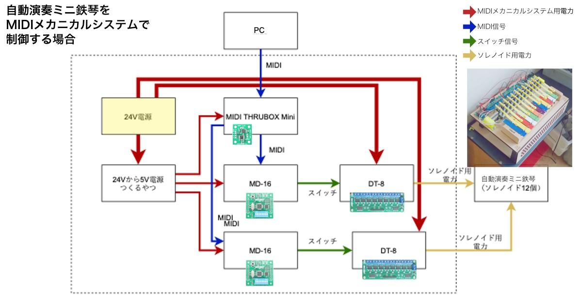 """システムの作り方はクラッピーー×24の場合と同じ考え方。動かしたいもの(ここではソレノイド12個)に対し必要なMIDIメカニカルシステムと電源を用意する。「24Vから5V電源つくるやつ」とは、電源2種類用意すべきところをひとつで済むよう楽をしたい<a href=""""https://twitter.com/necobut/status/906646045295206400"""">カワヅが独自に作った基板</a>。"""