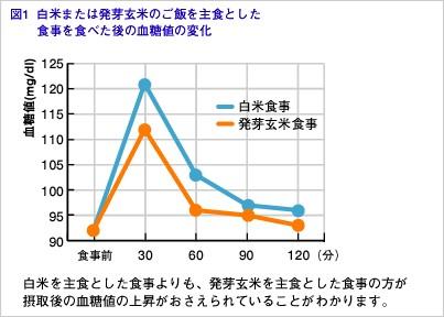 "<a href=""https://www.fancl.jp/laboratory/report/02/index.html"">食後の血糖コントロールには白米よりも発芽玄米の方がいい</a>| ファンケル"