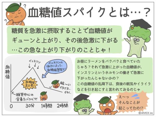"<a href=""https://tavenal.com/comm/manga-de-wellness/vol001""><b>血糖値スパイク、なぜ起こる!?マンガで分かる食後の眠気の予防法。</b></a>"