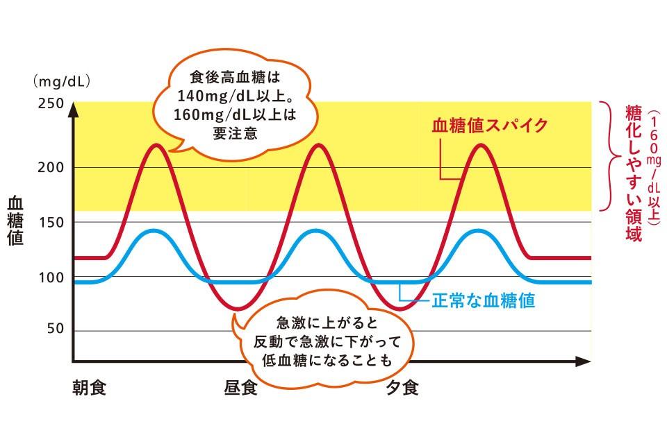 "<a href=""https://www.yomeishu.co.jp/health/3800/"">食後の急な眠気の原因は血糖値スパイク?予防に効果的な食事法4選</a>"