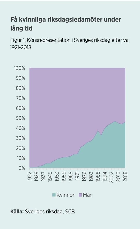 スウェーデンの女性国会議員は長い時間をかけて数を延ばしてきた。Kvinnor har det tuffare än män inom politiken - Jämställdhets myndigheten資料より