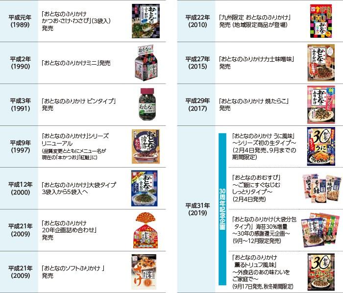 "引用:<a href=""https://www.nagatanien-hd.co.jp/csr_report/feature_otonanofurikake.html"">永谷園</a>"